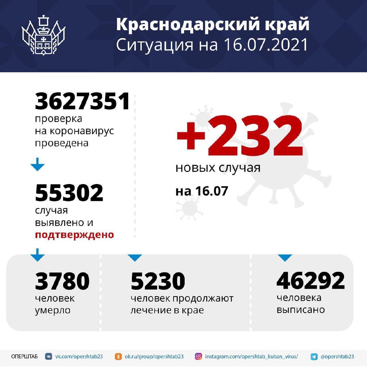 На Кубани за сутки подтвердили 232 новых случая...