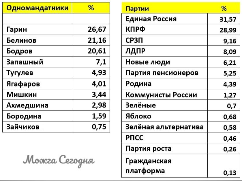 Результаты выборов в Можге 2021