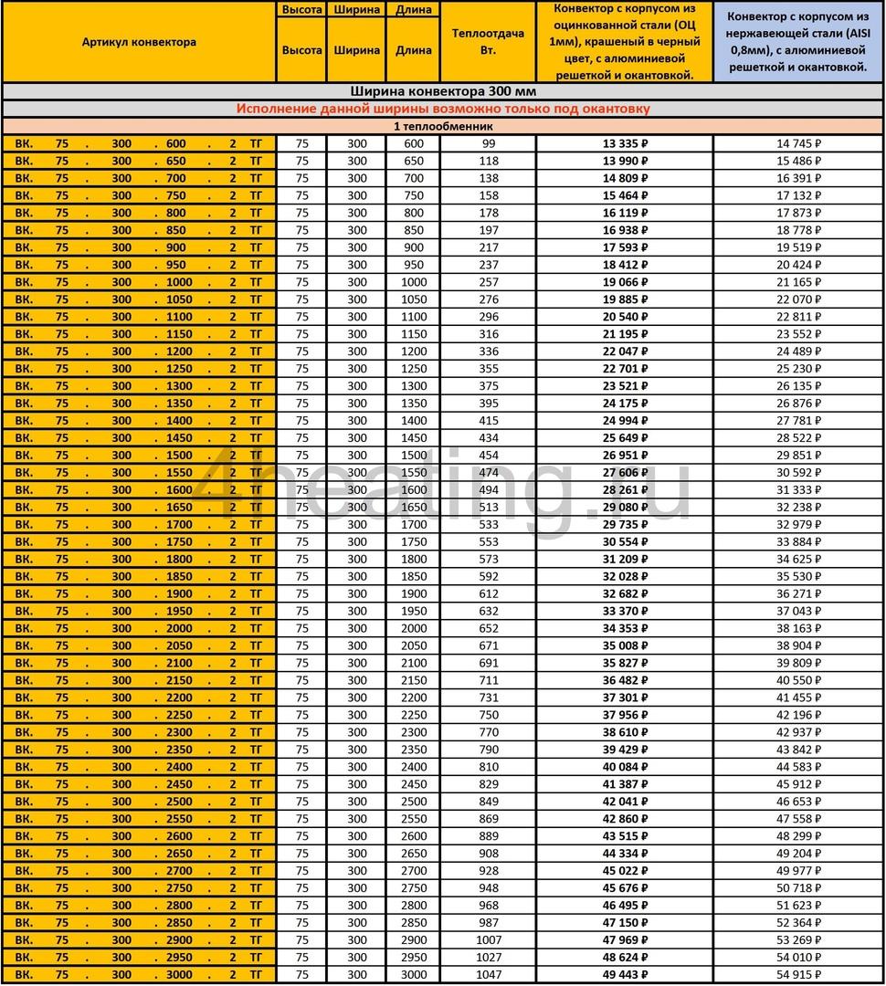 Прайс внутрипольных конвекторов Vitron ВК.75.300 с 1 теплообменником